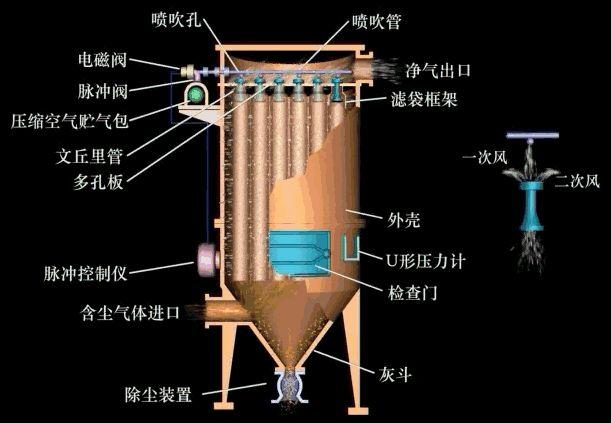 脉冲式布袋除尘器